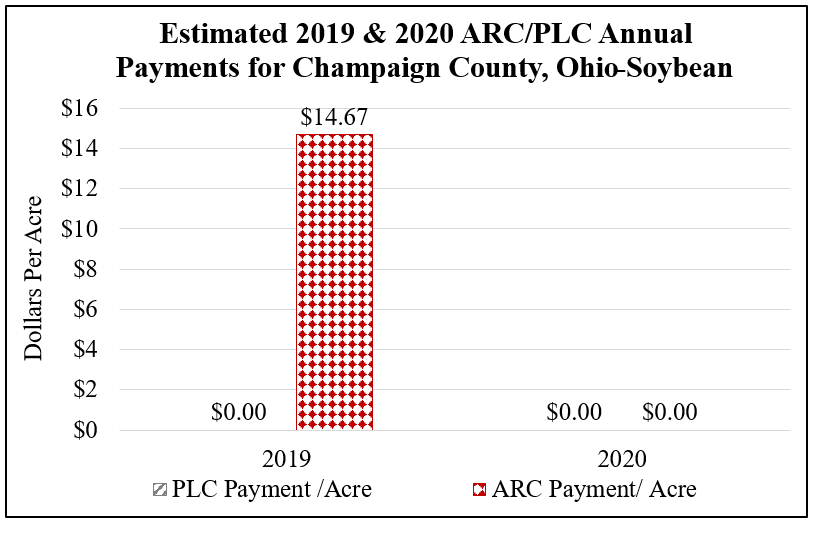 Estimated 2019 & 2020 ARC/PLC Annual Payments for Champaign County, Ohio on Soybeans 15% Decrease in Yield