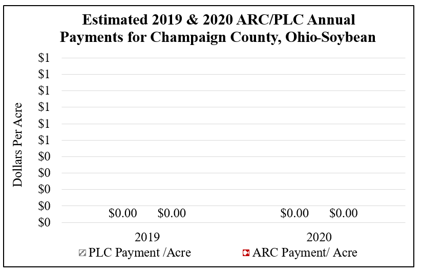 Estimated 2019 & 2020 ARC/PLC Annual Payments for Champaign County, Ohio on Soybeans Average Yield