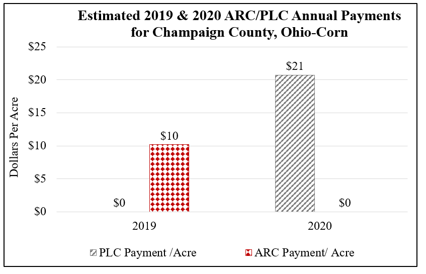 Estimated 2019 & 2020 ARC/PLC Annual Payments for Champaign County, Ohio on Corn 15% Decrease in Yield