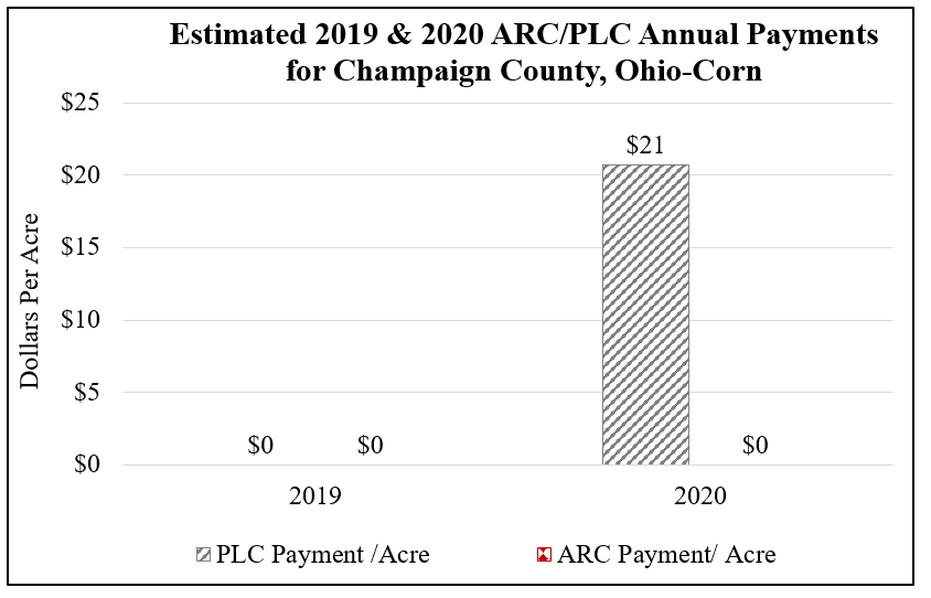 Estimated 2019 & 2020 ARC/PLC Annual Payments for Champaign County, Ohio on Corn Average Yield